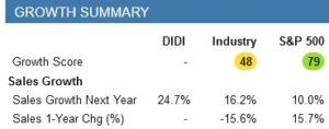 Didi Sales next year
