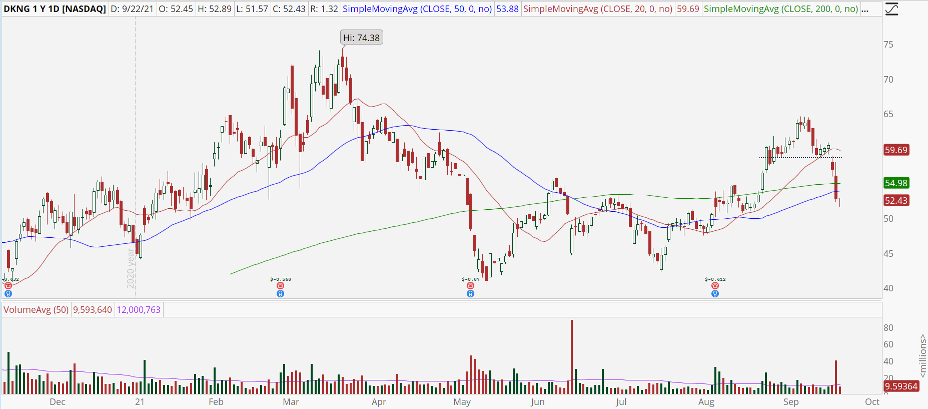 DraftKings (DKNG) stock chart with support breach