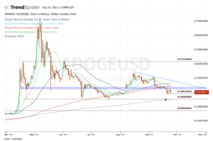 Top stock trades for Dogecoin