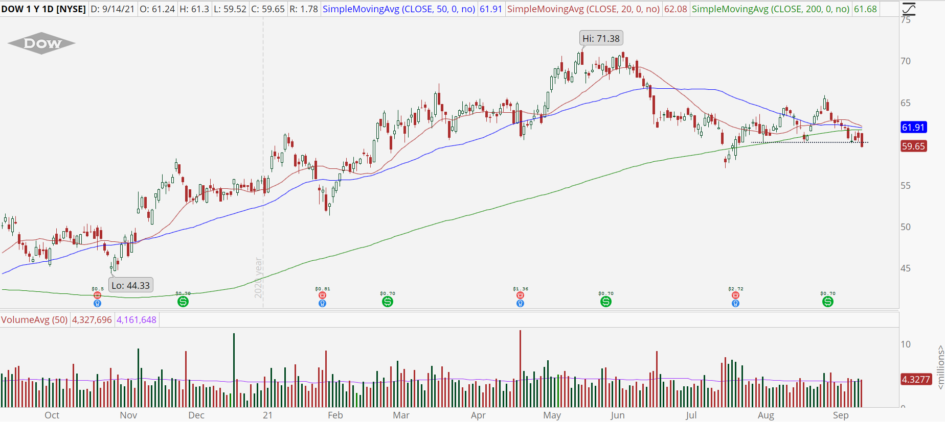 Dow Inc (DOW) stock chart with looming support break