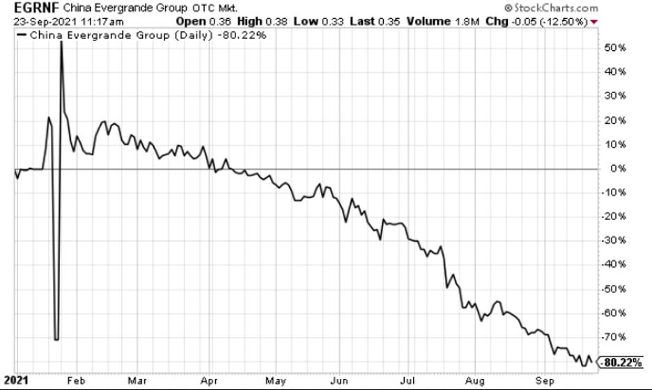 Evergrande's stock collapsing 80%+ so far in 2021