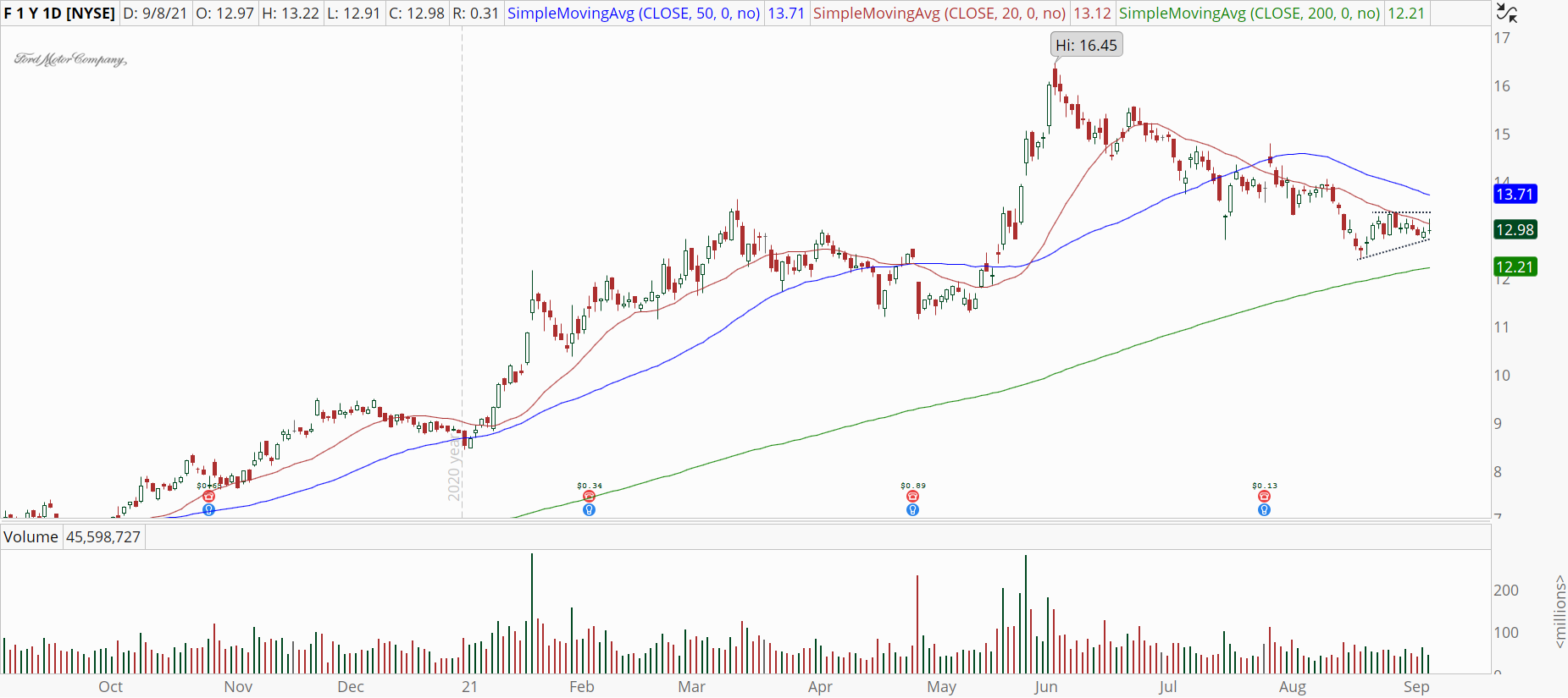 Ford (F) stock with potential reversal attempt.