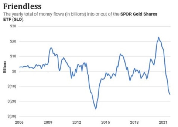 A chart showing the yearly total of money flows into or out of the SPDR Gold Shares from 2006 to the present.