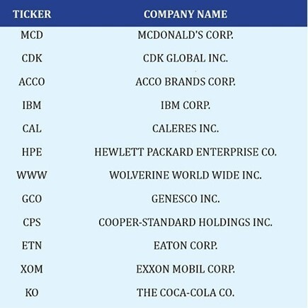 A selection of twelve stocks that performed poorly on Eric Fry's analysis method.