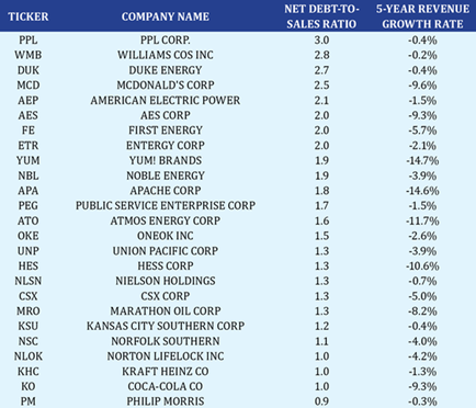 A chart showing the net debt-to-sales ratios and 5-year revenue growth rates for Eric Fry's bottom 25 companies.