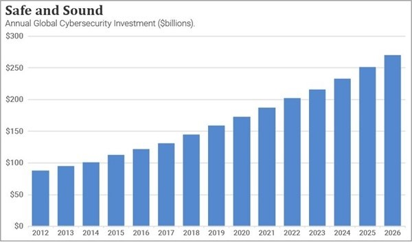 A chart showing the past amounts and future projections for money spent on annual global cybersecurity investment from 2012 to 2026.