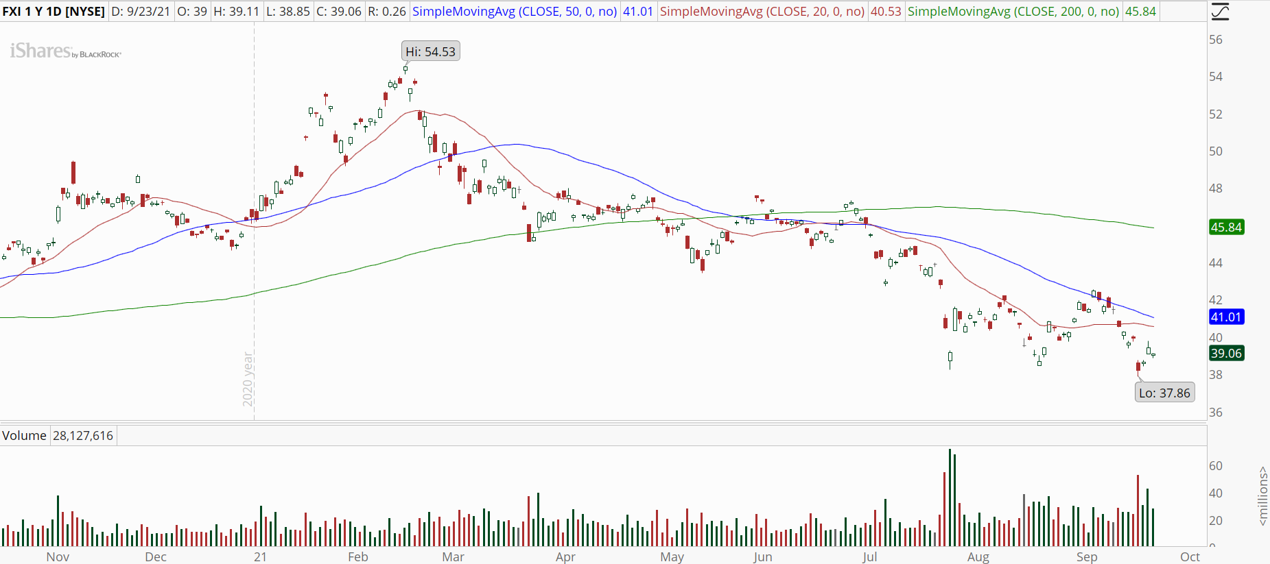 China Large-Cap ETF (FXI) remains stuck in a downtrend