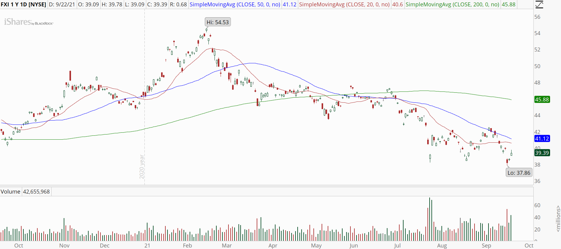 iShares China Large-Cap ETF (FXI) stock chart with downtrend