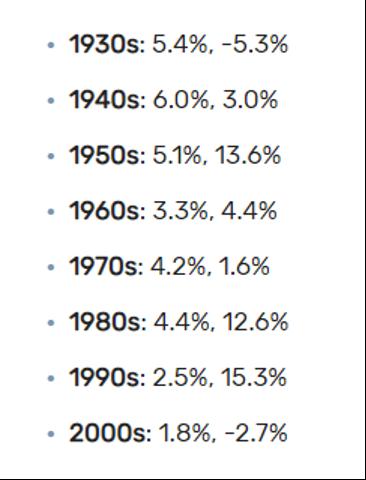 Rendements historiques du S&P ventilés par dividende et action sur les prix