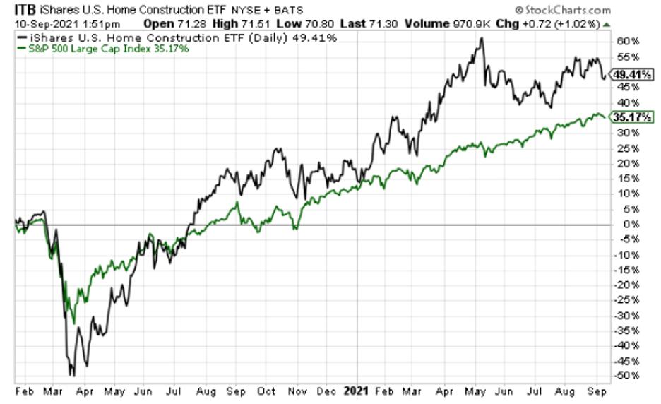 ETF immobilier, ITB, battant le S&P 500 depuis janvier 2020