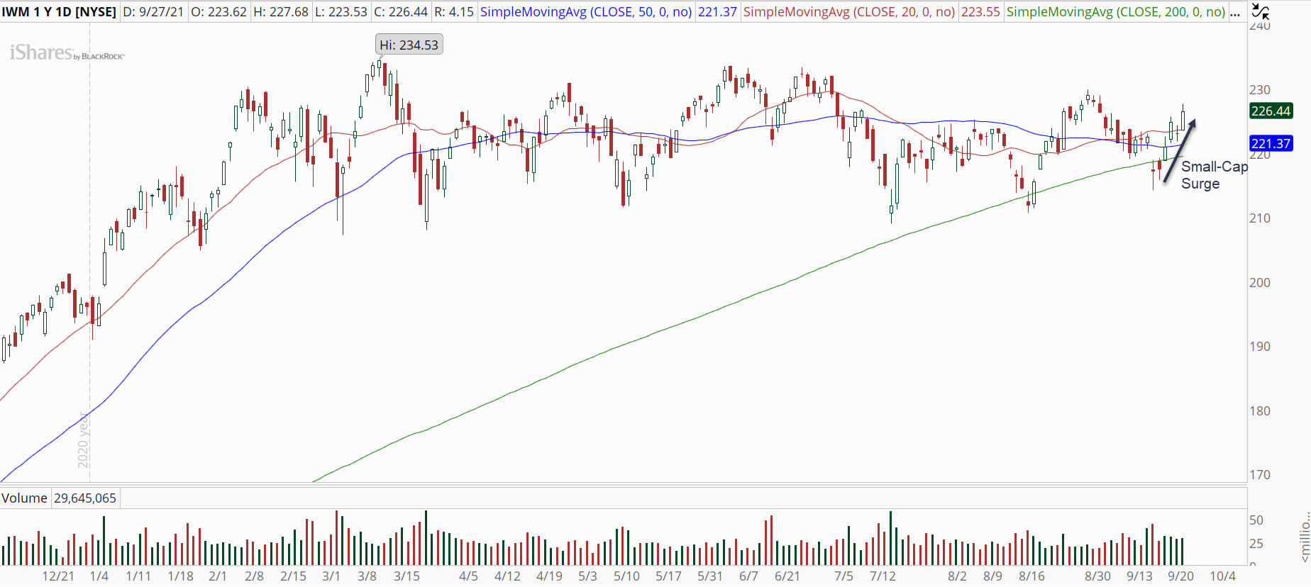 iShares Russell 2000 ETF (IWM) with powerful rally.