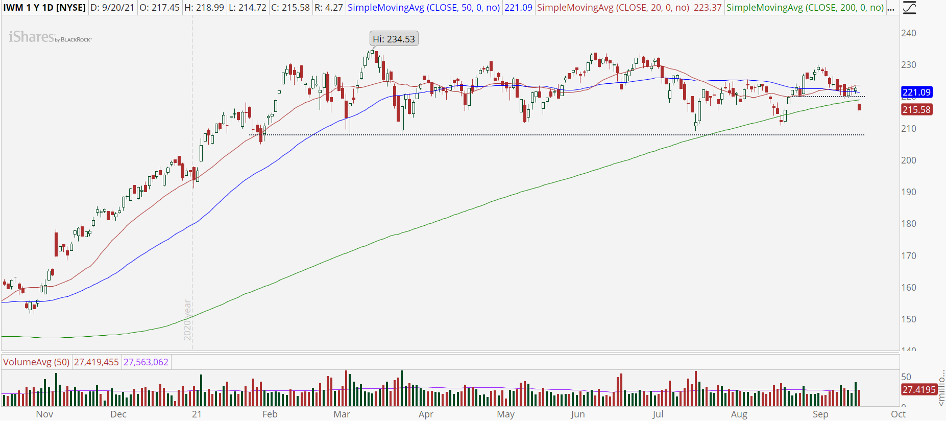 iShares Russell 2000 ETF (IWM) stock chart with break of 200 MA
