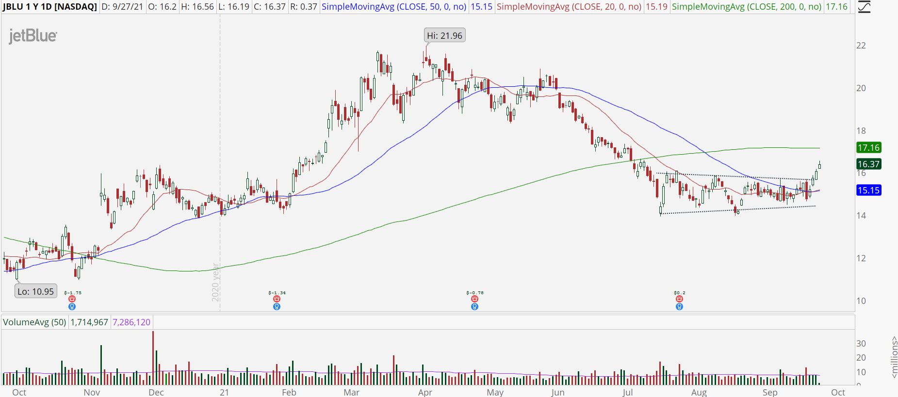 JetBlue (JBLU) stock chart with bottoming formation breakout.