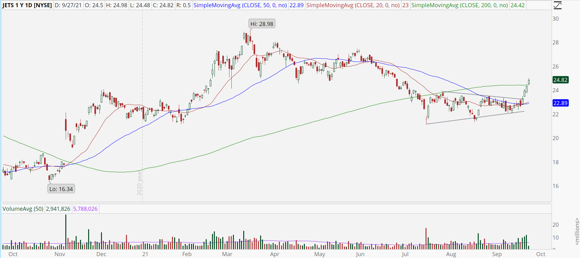 Global Jets ETF (JETS) stock chart with triangle breakout.