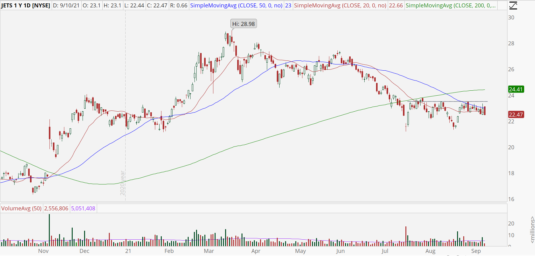 Global Jets ETF (JETS) stock chart with potential bottom