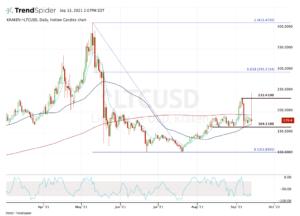 Top stock trades for Litcoin