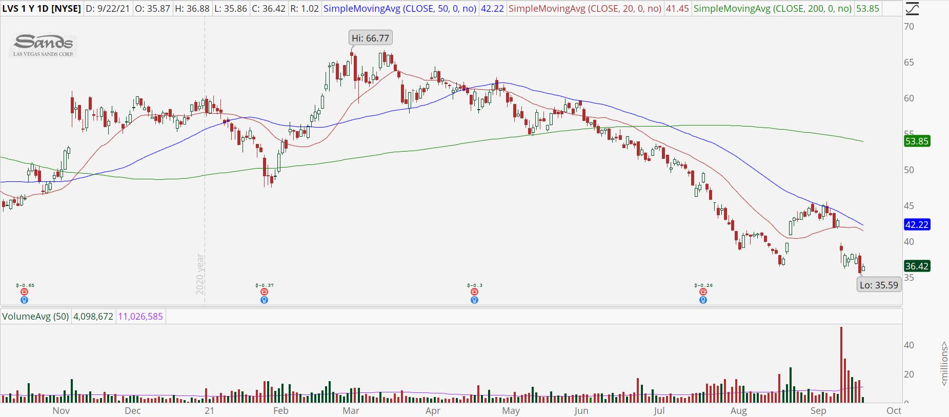 Las Vegas Sands (LVS) stock chart with bearish downtrend.