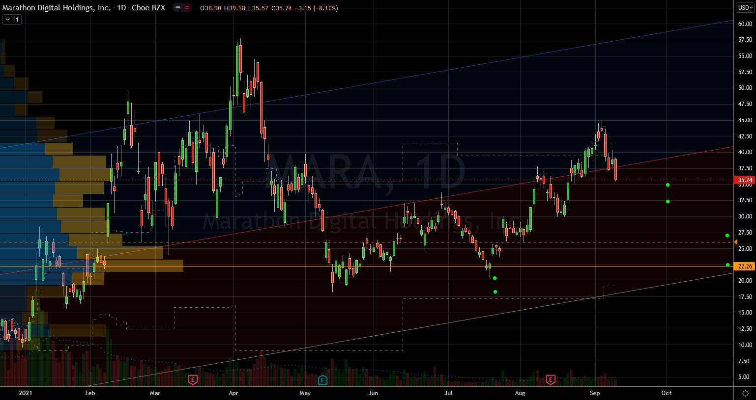 Stocks to Buy: Marathon Digital Holdings (MARA) Stock Chart Showing Potential Base