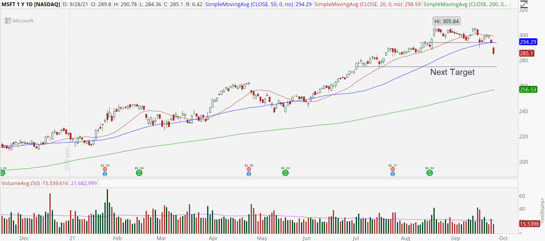 Microsoft (MSFT) stock chart with major support break.