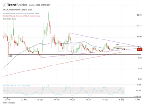 Daily chart of OCGN stock