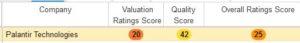 Palantir quant score
