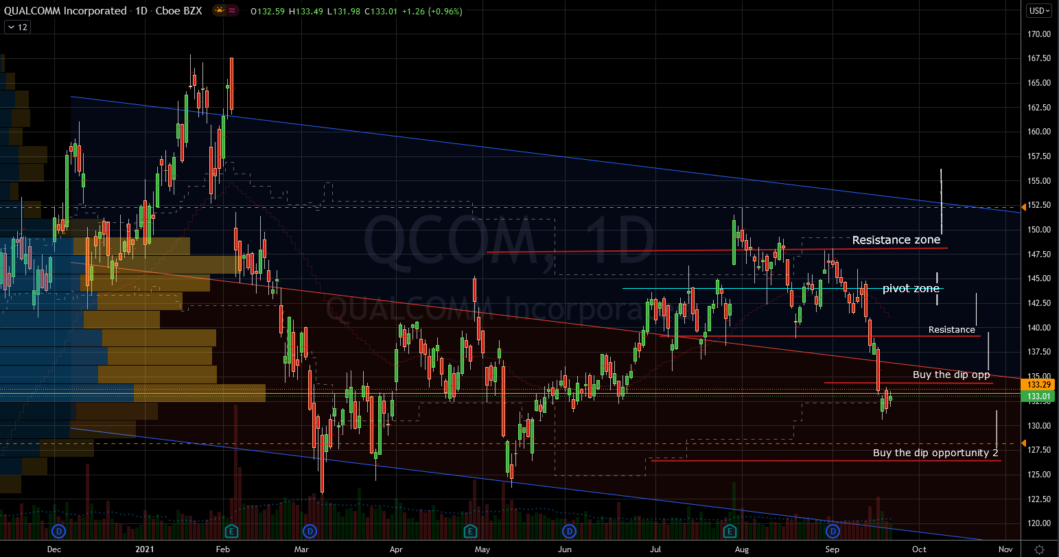 Stocks to Buy: Qualcomm (QCOM) Stock Chart Showing Base