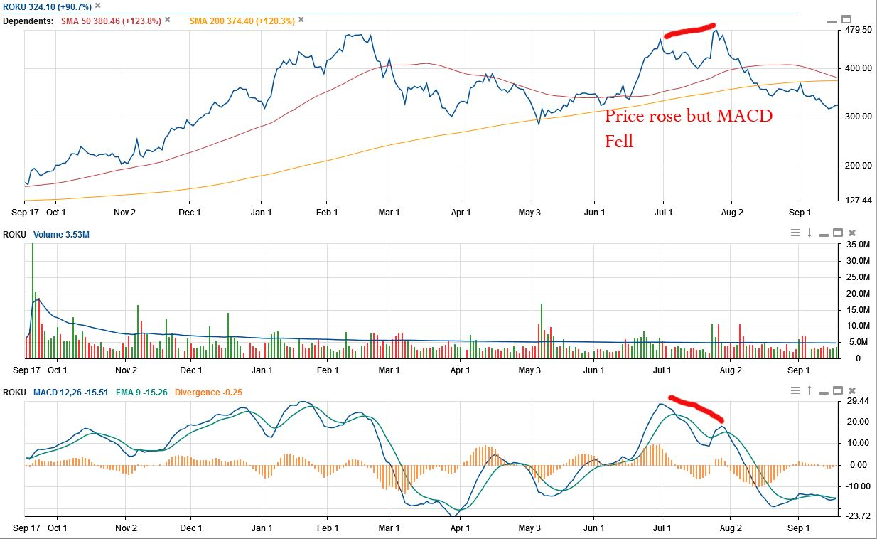 Roku's downtrend. Roku's moving average convergence divergence fell as the price rose, a bearish signal.