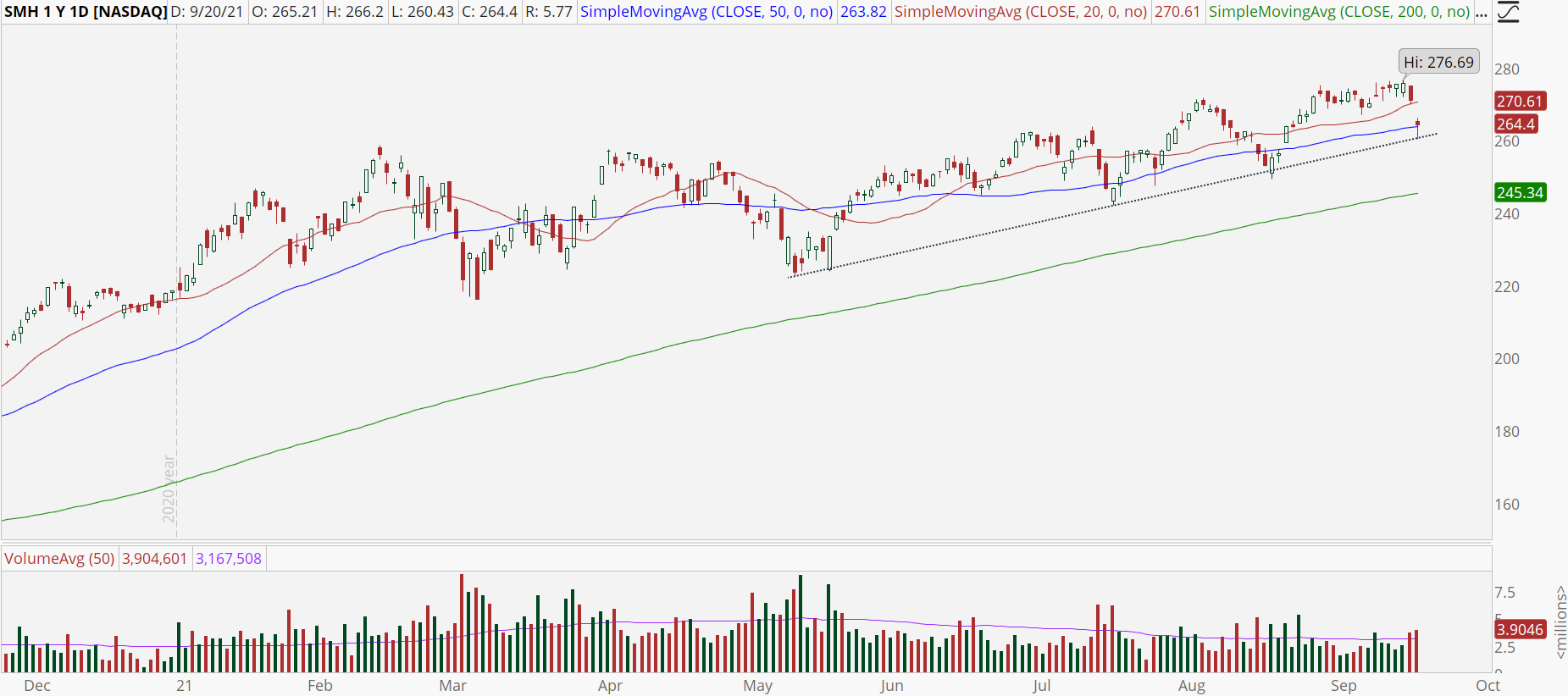 Semiconductor ETF (SMH) with 50 MA support test