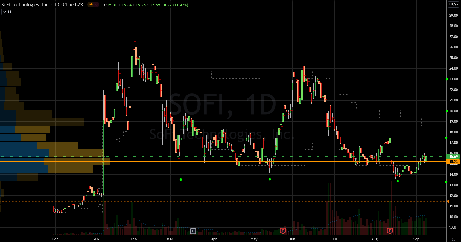 SOFI Stock Chart Showing Progress and Upside Potential