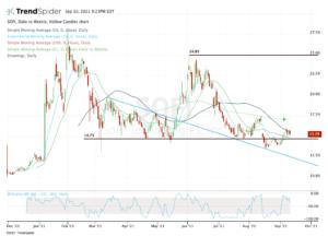 Daily chart of Sofi Stock