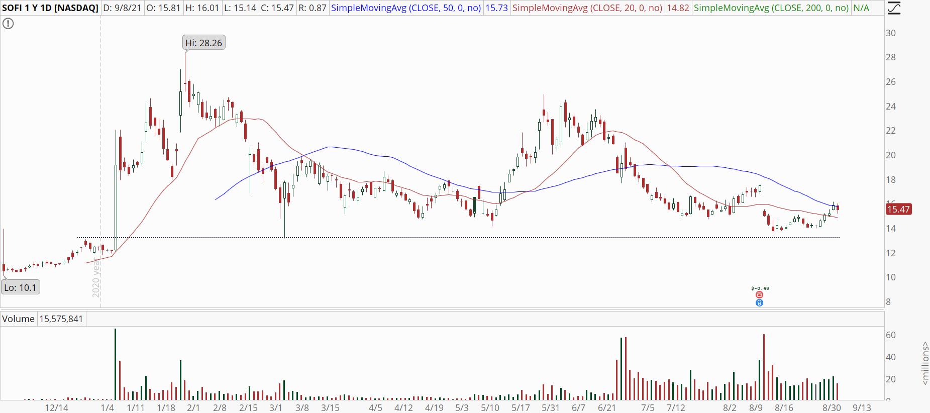 Sofi Technologies (SOFI) stock chart with 50-MA test.