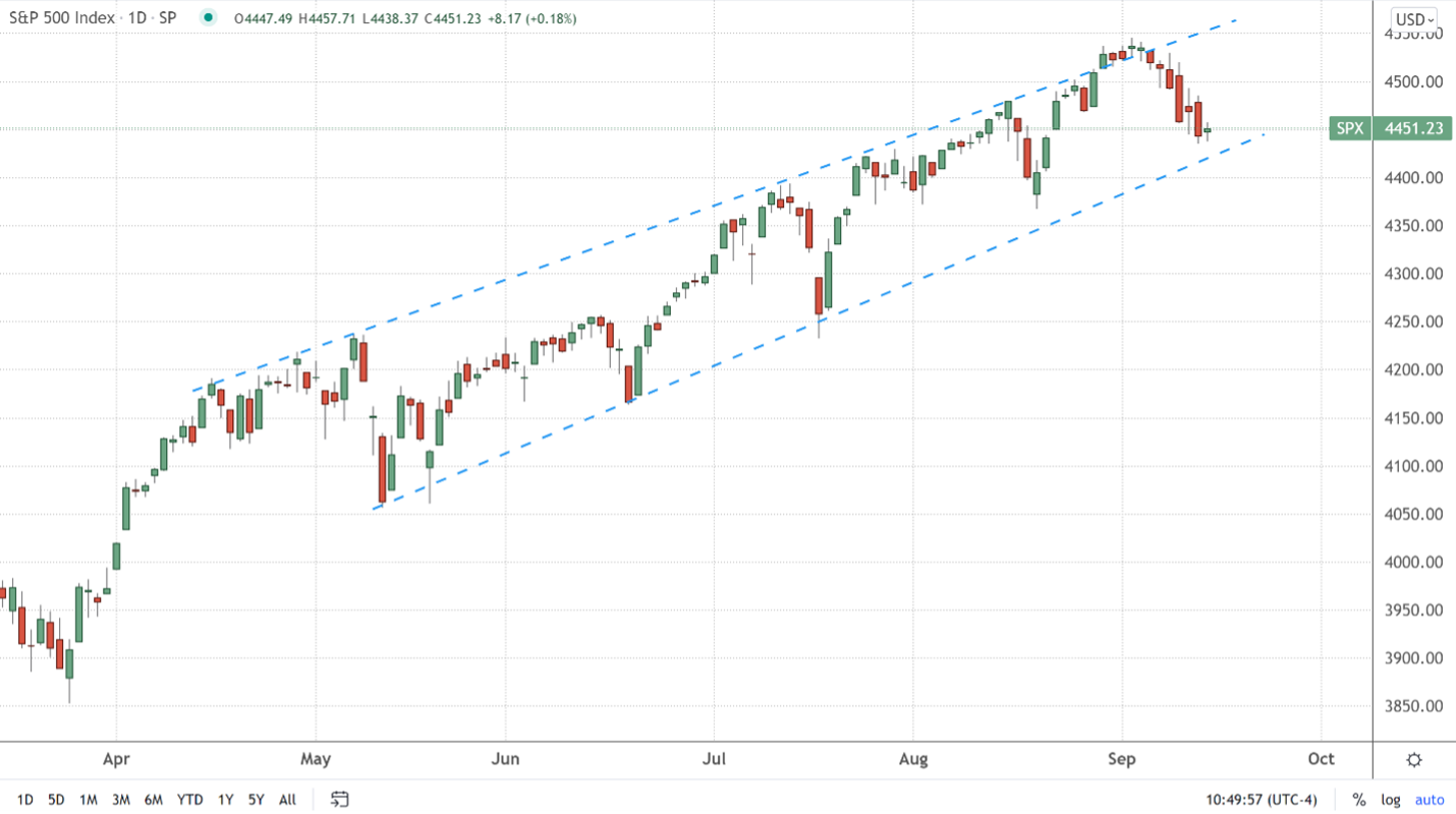 The S&P 500 index rising in a channel since last spring
