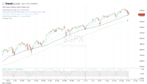 Top stock trades for SPX
