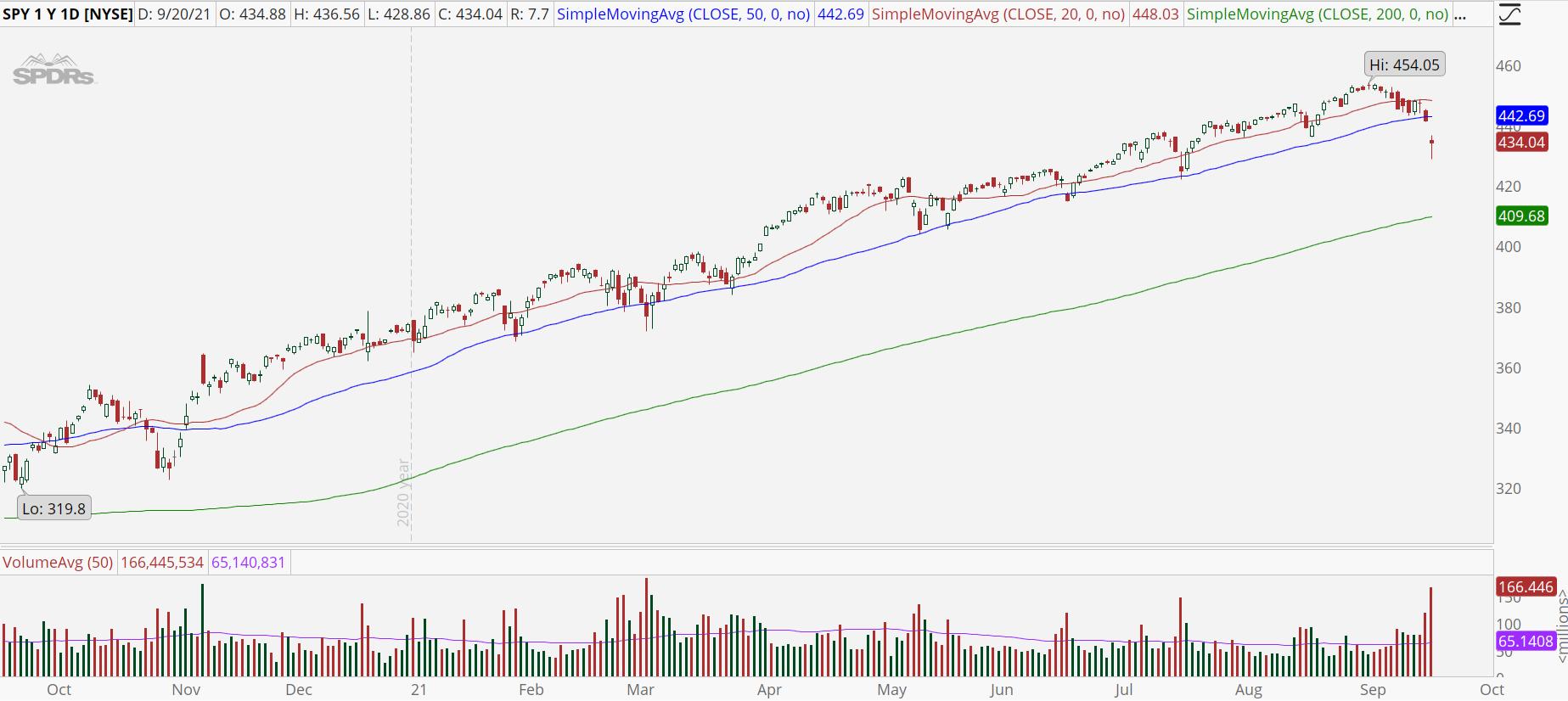 S&P 500 ETF (SPY) with major support break