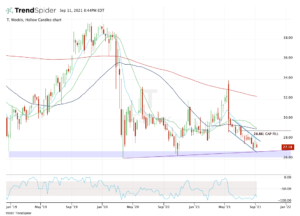 Weekly chart of T stock