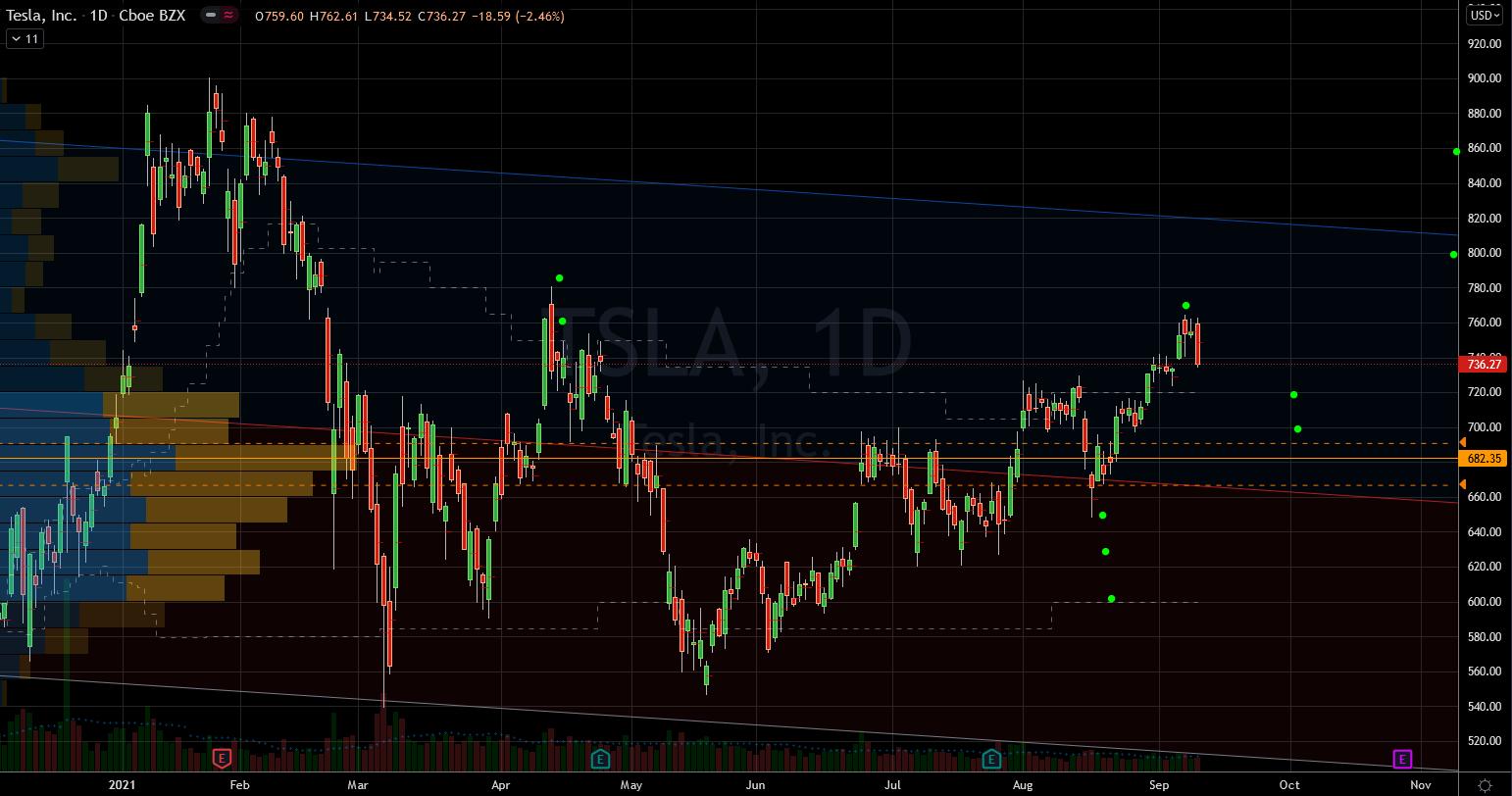 Tesla (TSLA) Stock Chart Showing Ascending Trend
