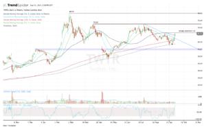 Top stock trades for TWTR