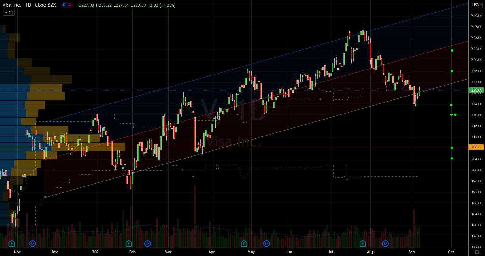 Fintech Stocks to Buy: Visa (V) Stock Chart Showing Potential Base