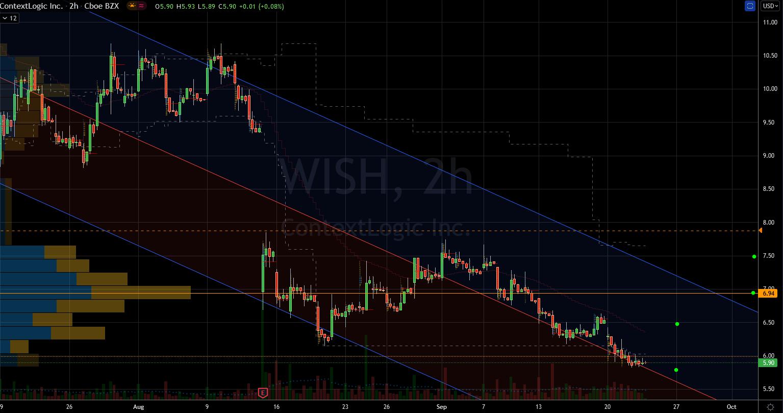 Stocks to Buy: ContextLogic (WISH) Stock Chart Showing Base