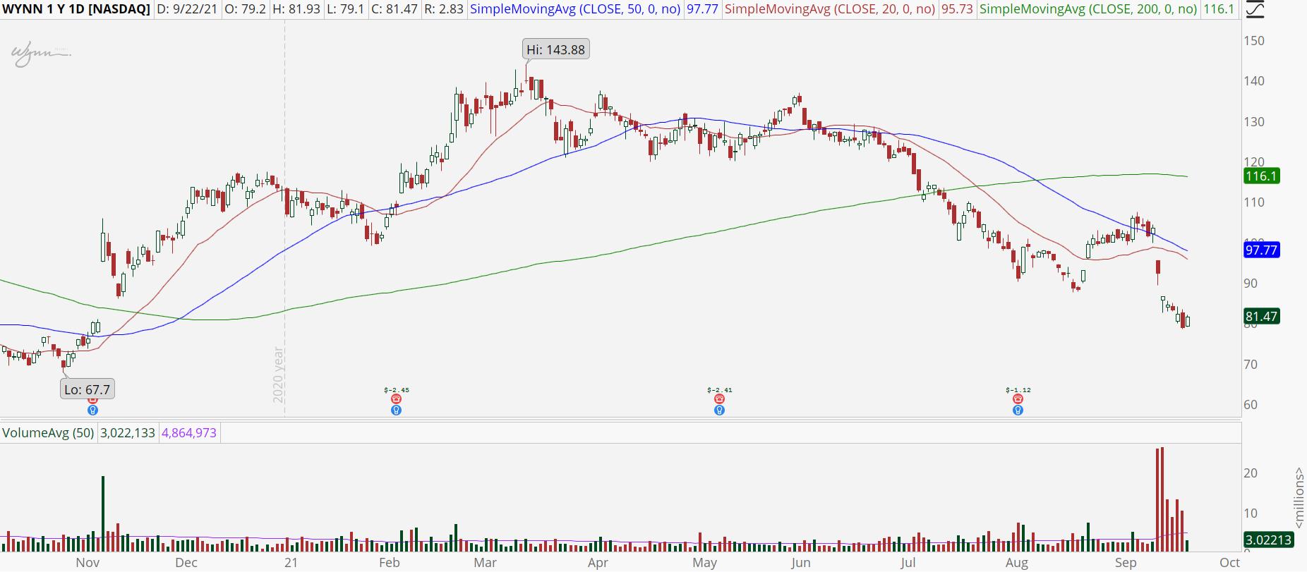 Wynn Resorts (WYNN) stock chart with bearish downtrend