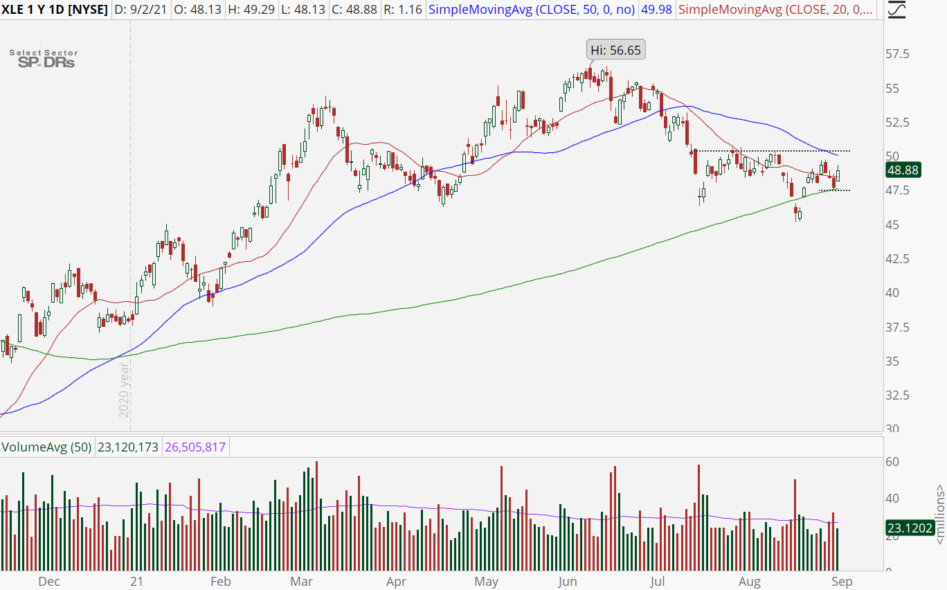 Energy Sector (XLE) chart with higher pivot low