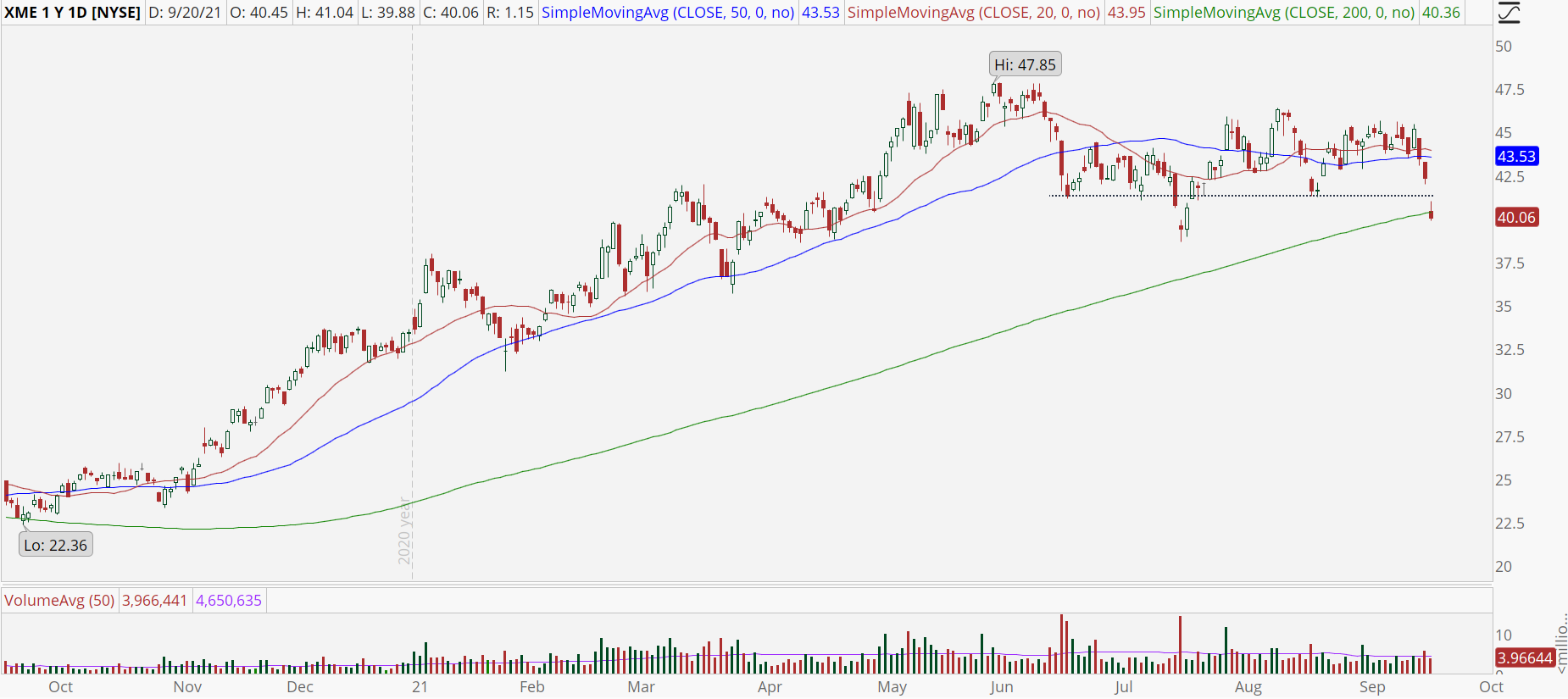 S&P Metals & Mining ETF (XME) with support break