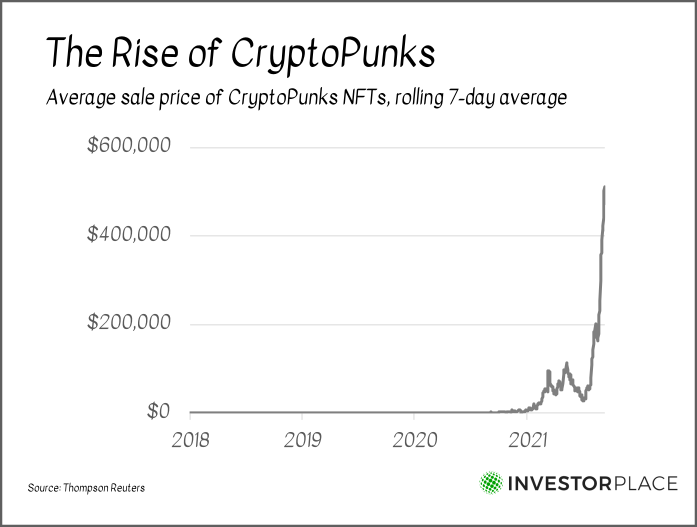 A chart showing the average sale price of CryptoPunks NFTs from 2018 to the present.