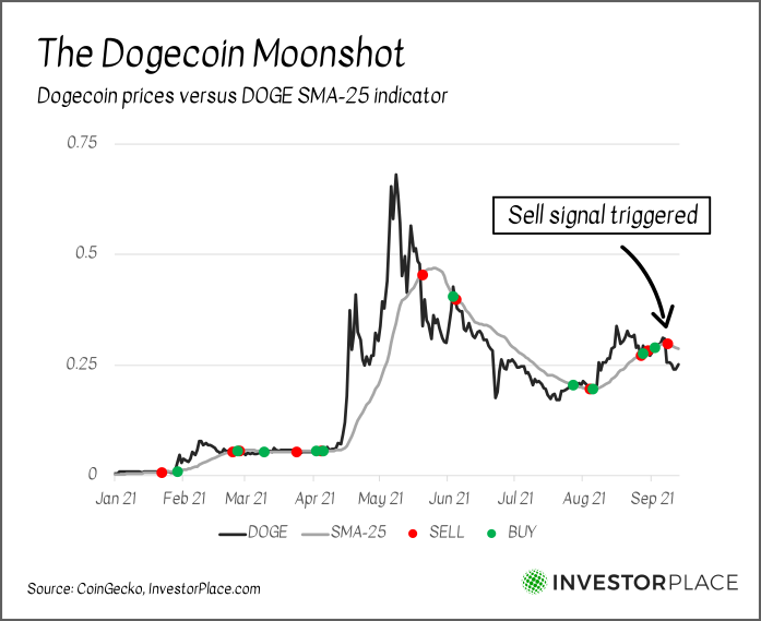 A chart showing the price of Dogecoin versus the DOGE SMA-25 indicator in 2021.