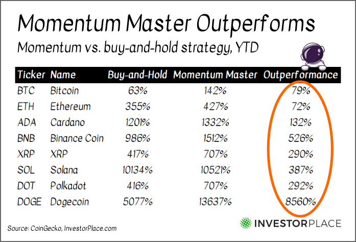A chart showing how momentum and buy-and-hold strategies have compared year to date for the top 8 cryptocurrencies of 2021.
