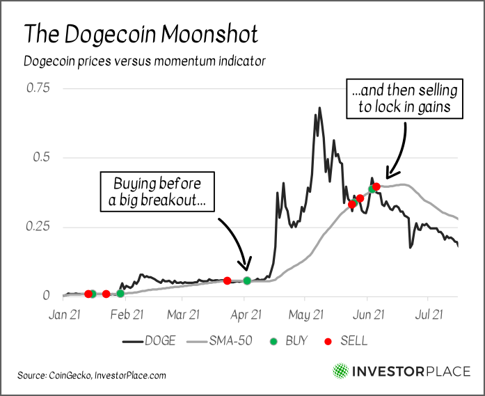 A chart indicating the points at which momentum trends would have had sellers buy and sell Dogecoin this year.