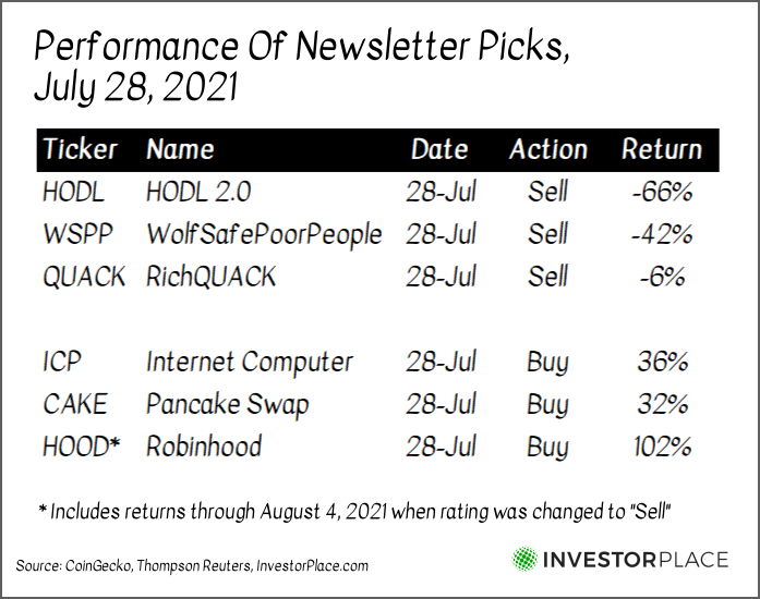 A chart showing the performance of stocks mentioned in the July 28 Moonshot Investor newsletter.