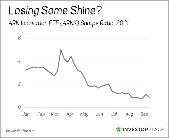 A chart showing the decline in ARKK's Sharpe ratio in 2021 so far.