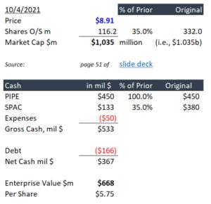 10-5-21 LILM stock - EV calculation