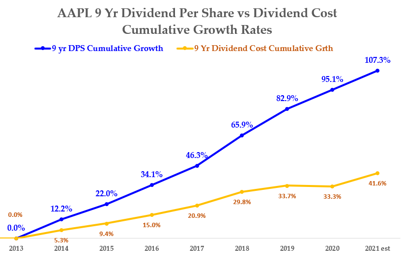 10-7-21 - AAPL stock - DPS vs Div Cost